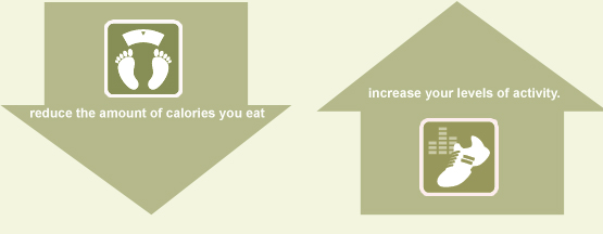 reduce the amount of calories you eat and increase your levels of activity